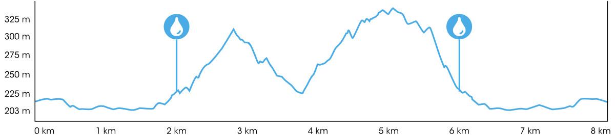 Perfil Siero Total Trail